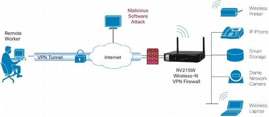 cisco 2811 router datasheet pdf